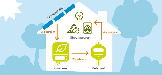 Zonnepanelen van De Solar Store: groene energie-opwekkers